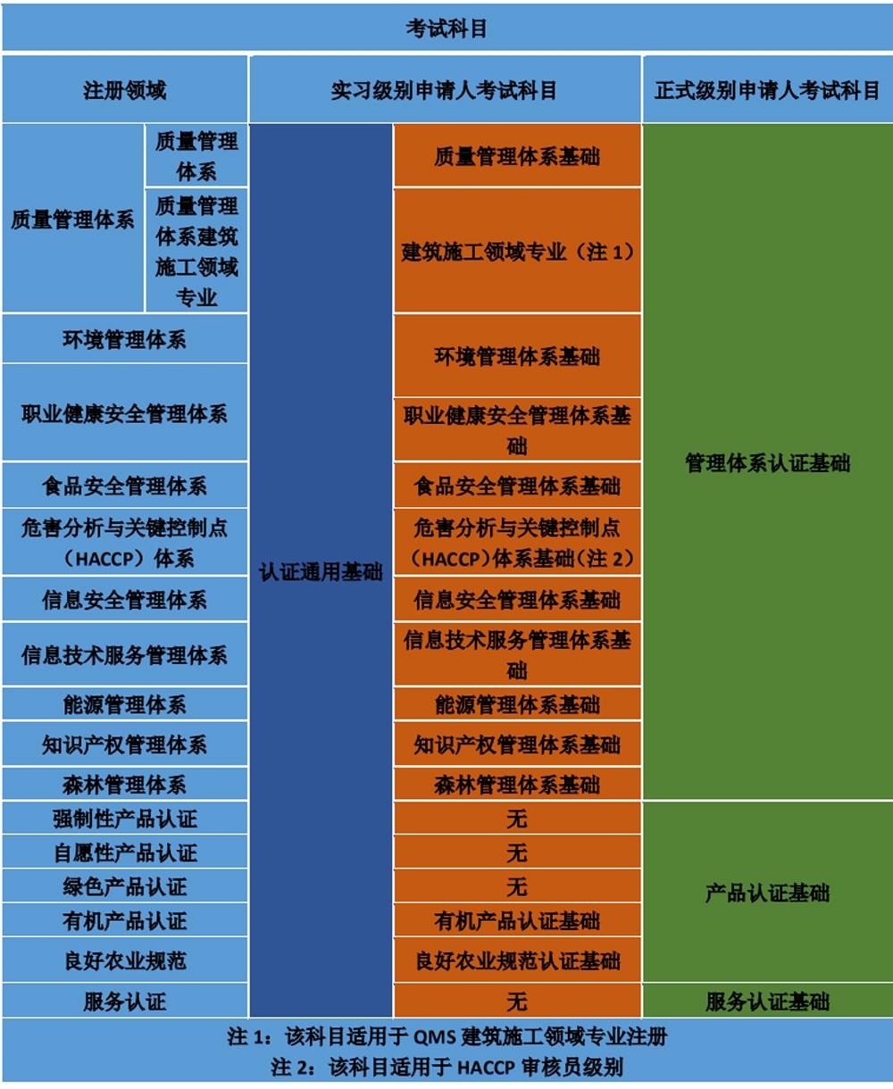 认证人员注册全国统一考试科目及大纲